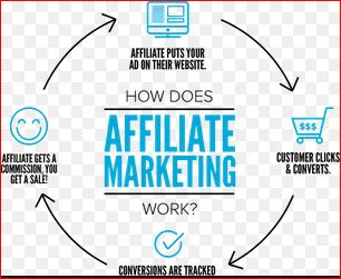 A Successful Plan for Affiliate Marketers