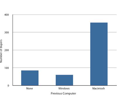 Bar Charts - what is a bar chart