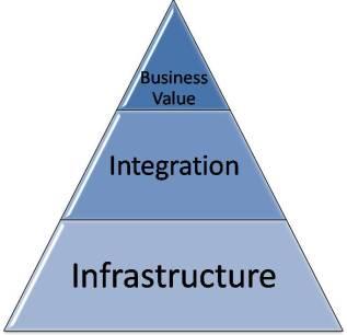 What enterprise software delivers