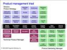 pragmatic marketing grid