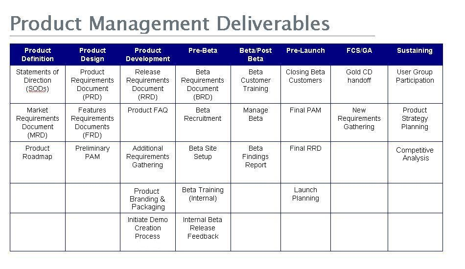 deliverable structure chart template