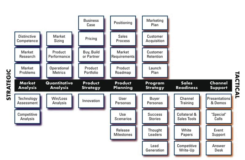 Product Manager vs Product Management (part 3) - On Product Management