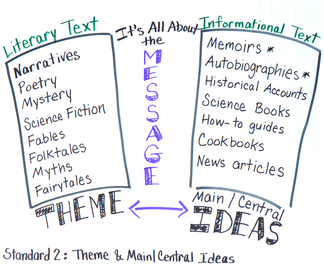 What\u0027s the Message? Making Sense of Common Core Terminology in