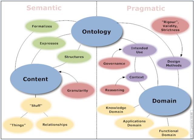 Ontology Summit 2007 Communique Diagram