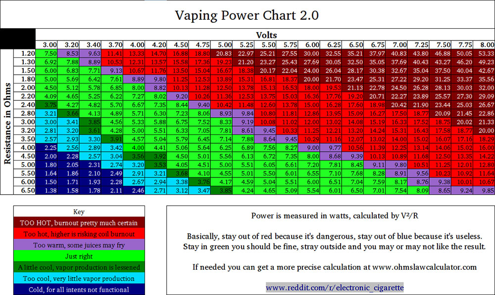 Battery Safety and Ohm\u0027s Law onVaping