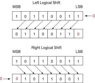 Logical Vs Arithmetic Shift - Open4Tech