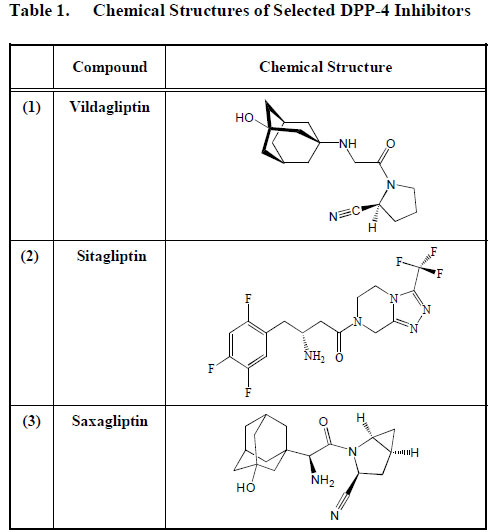 Medicinal Chemistry and Applications of Incretins and DPP-4