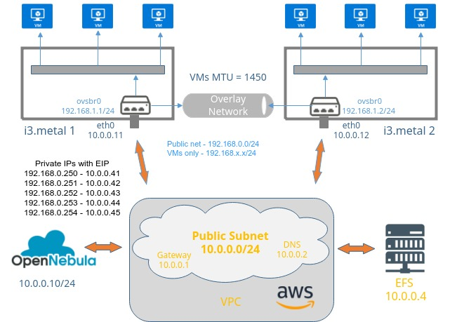 Building an OpenNebula Private Cloud on AWS Bare Metal - OpenNebula
