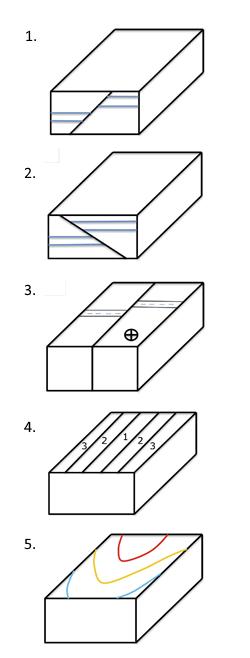 geology block diagram exercises