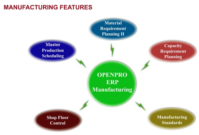 Manufacturing Software MRP Software - Openpro Business Management - shopfloor control