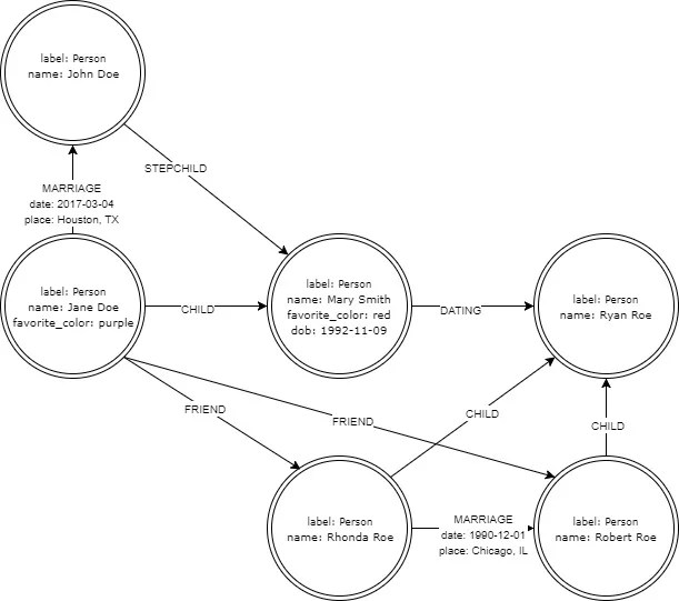 Fundamentals of graph databases with Neo4j Opensource