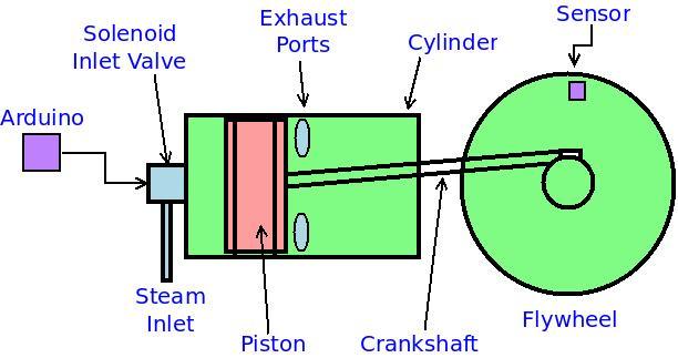 Steam Engine Schematics Wiring Diagram