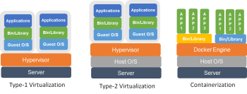 Figure-2-Virtualization