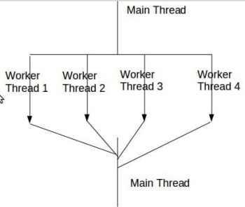Figure 1-Multithreaded Application Design Model