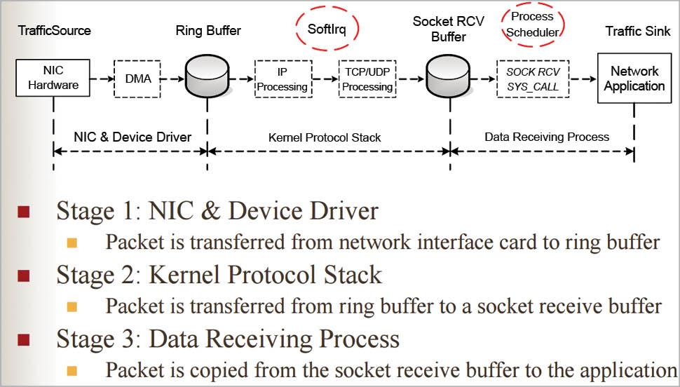 http://i0.wp.com/opensourceforu.com/wp-content/uploads/2016/08/Figure-1-Data-receiving-process.jpg