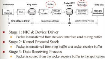 Figure 1 Data receiving process