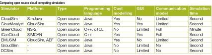 Comparing open source cloud computing simulators