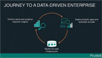 Fig 1 Journey for a data driven enterprise