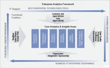 Figure 3 Enterprise analytics planning framework Image credits Google Images