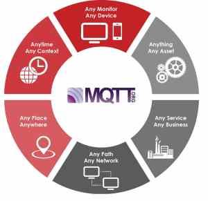 Iot MQTT