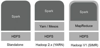 figure-2-possible-deployment-scenarios-for-the-spark-engine