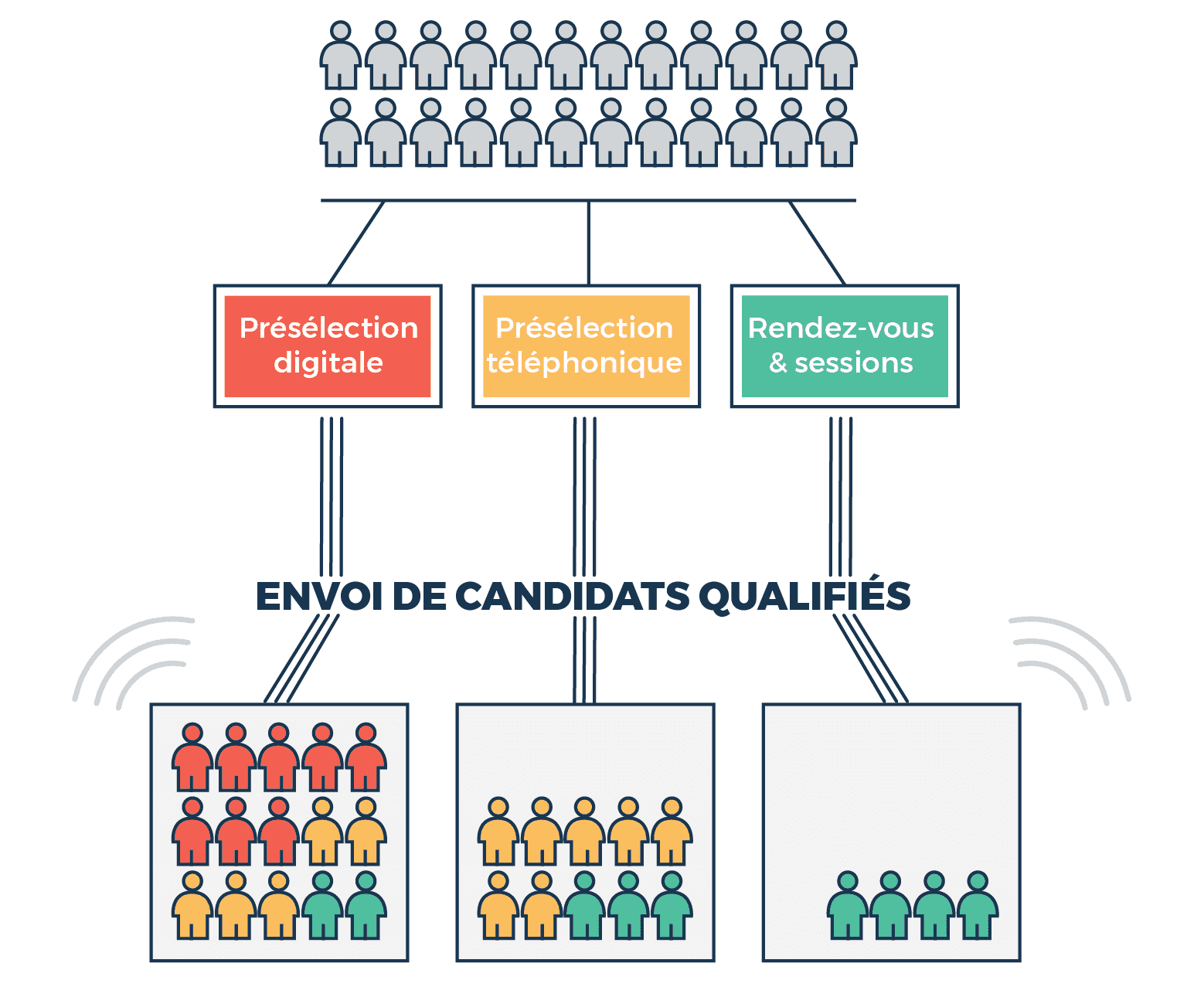 Cabinet De Recrutement Nantes Présélection De Candidats Recrutement Digital Opensourcing