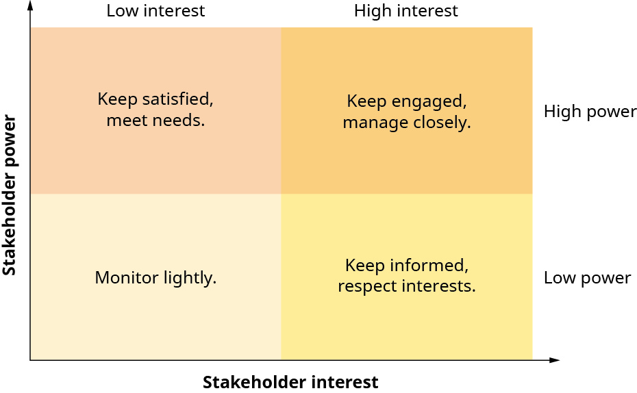 Ethical Decision-Making and Prioritizing Stakeholders \u2013 Business Ethics