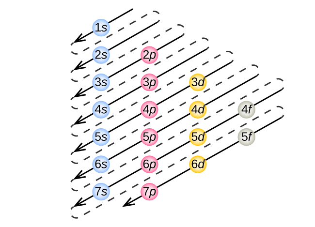 64 Electronic Structure of Atoms (Electron Configurations) \u2013 Chemistry