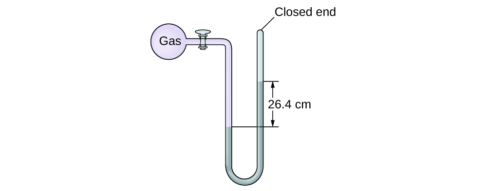 Closed Manometer Diagram