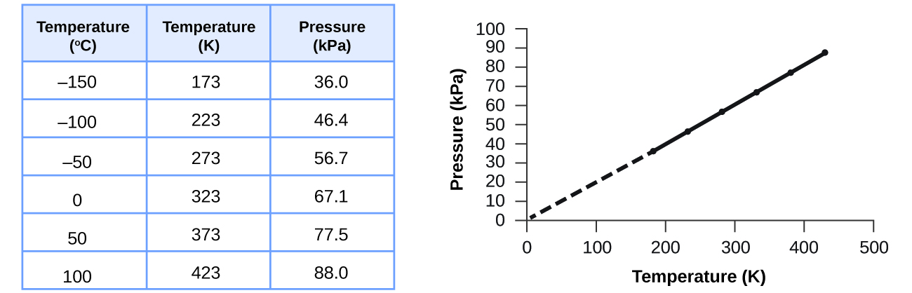 92 Relating Pressure, Volume, Amount, and Temperature The Ideal
