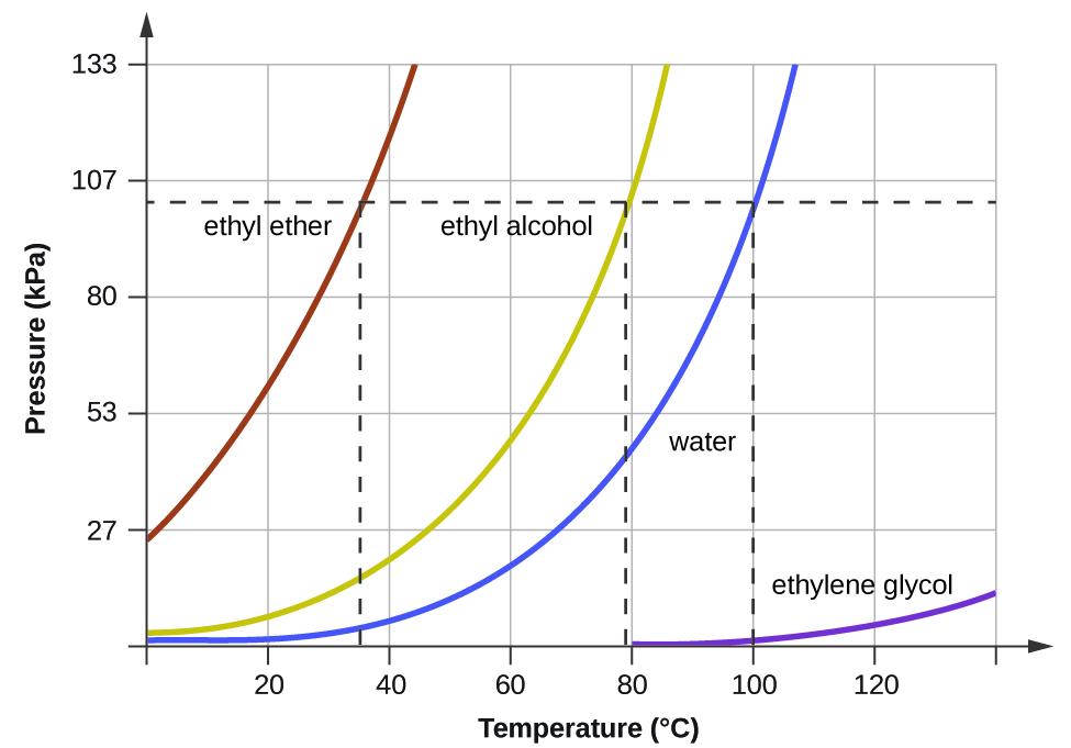 103 Phase Transitions \u2013 Chemistry