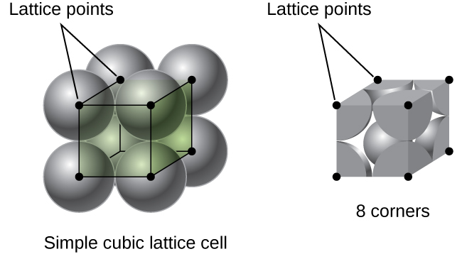 106 Lattice Structures in Crystalline Solids \u2013 Chemistry
