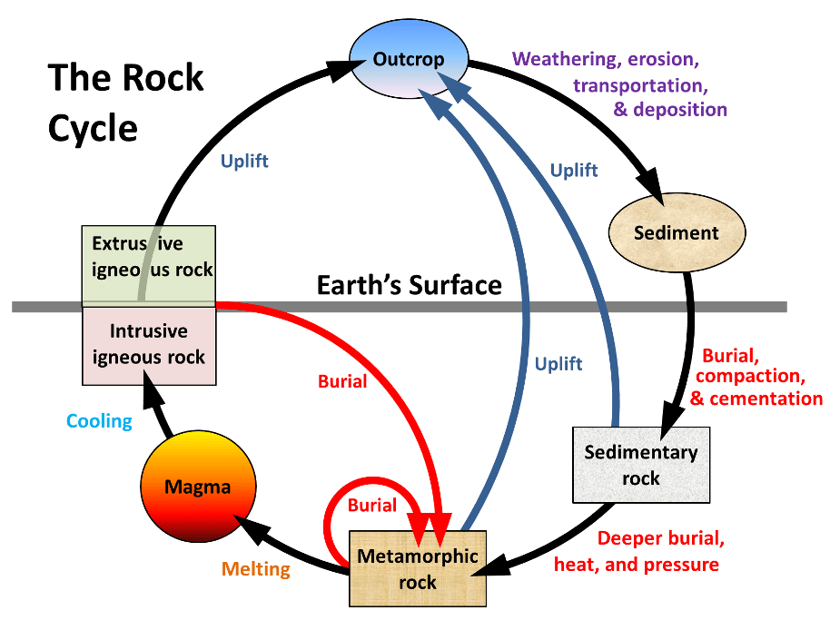 31 The Rock Cycle Physical Geology