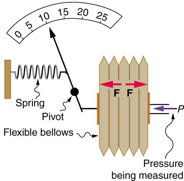 Gauge Pressure, Absolute Pressure, and Pressure Measurement