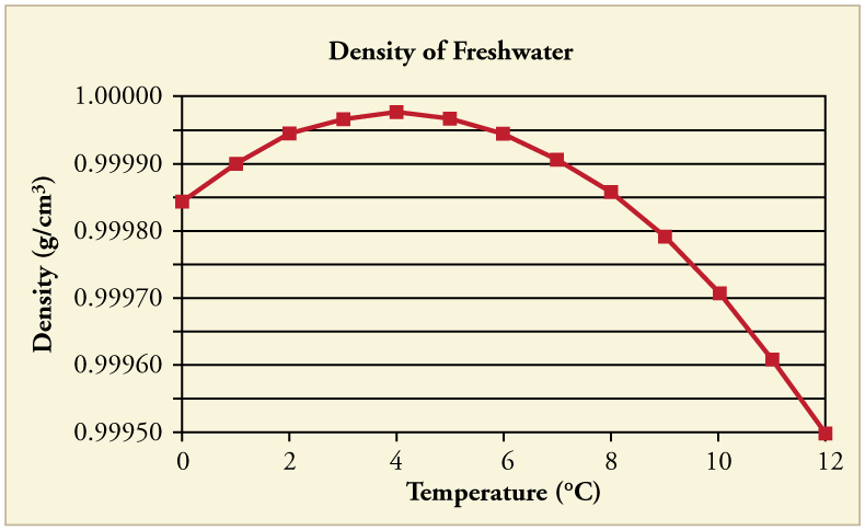 Thermal Expansion of Solids and Liquids \u2013 College Physics