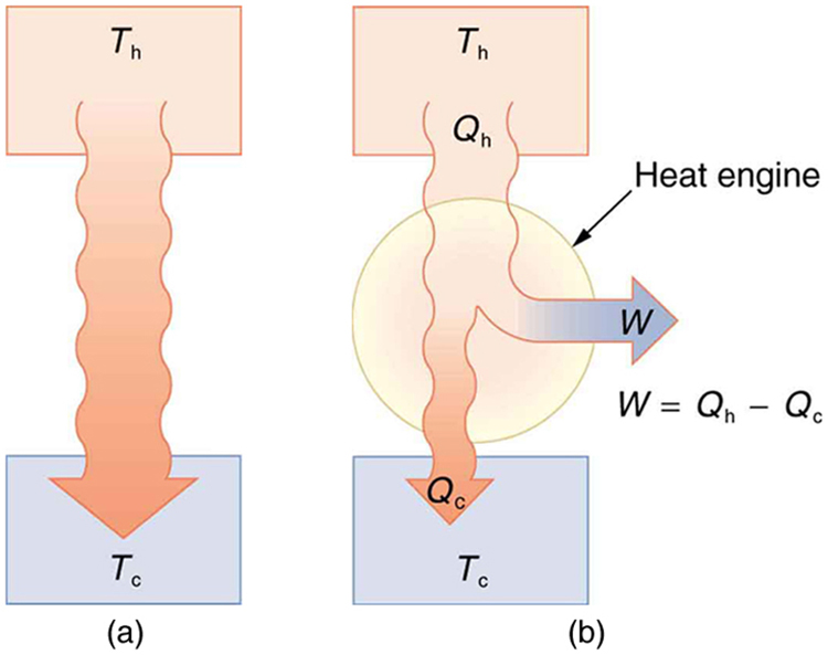 Introduction to the Second Law of Thermodynamics Heat Engines and