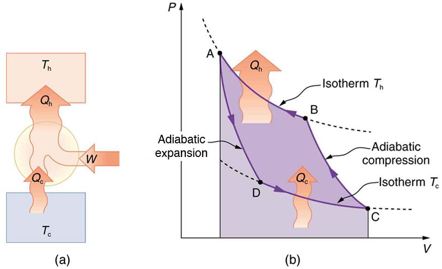 Applications of Thermodynamics Heat Pumps and Refrigerators