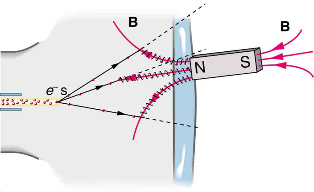 Force on a Moving Charge in a Magnetic Field Examples and