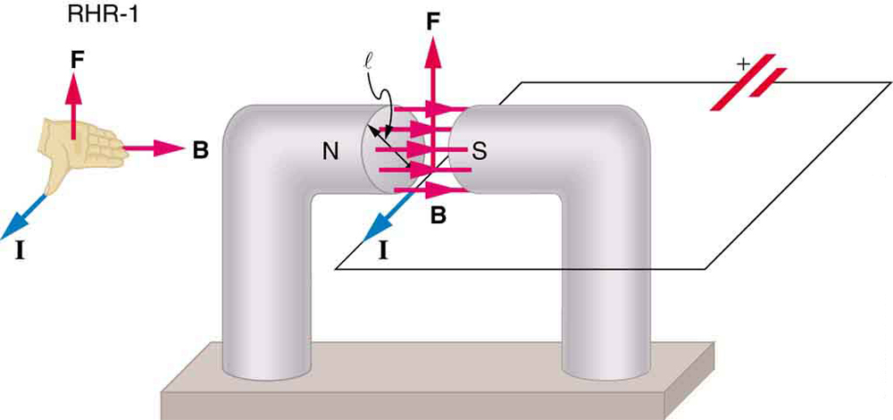 Magnetic Force on a Current-Carrying Conductor \u2013 College Physics