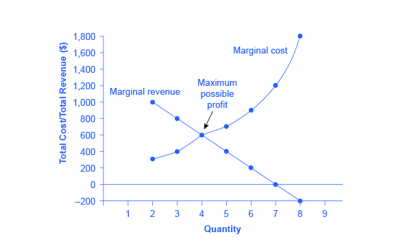 92 How a Profit-Maximizing Monopoly Chooses Output and Price