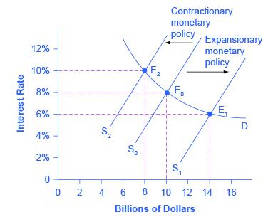 284 Monetary Policy and Economic Outcomes \u2013 Principles of Economics