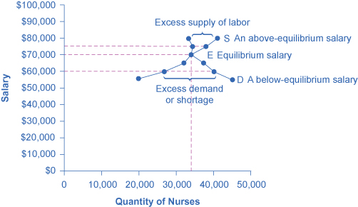 41 Demand and Supply at Work in Labor Markets \u2013 Principles of Economics