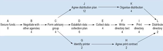 Network Diagram Critical Path Wedding - Wiring Diagram \u2022