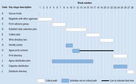 10 Project Schedule Planning \u2013 Project Management