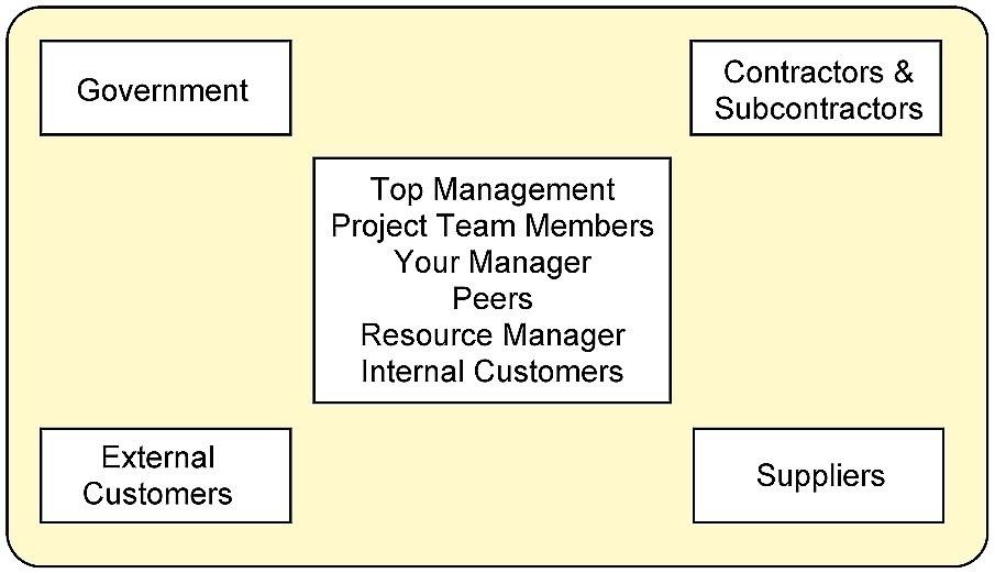 5 Stakeholder Management \u2013 Project Management