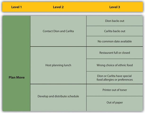16 Risk Management Planning \u2013 Project Management