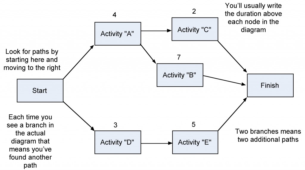 step-1-network-diagram \u2013 Project Management