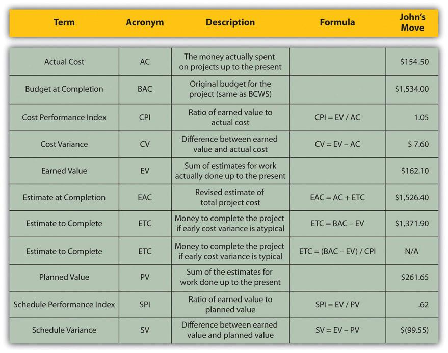 12 Budget Planning \u2013 Project Management - sample budget summary template
