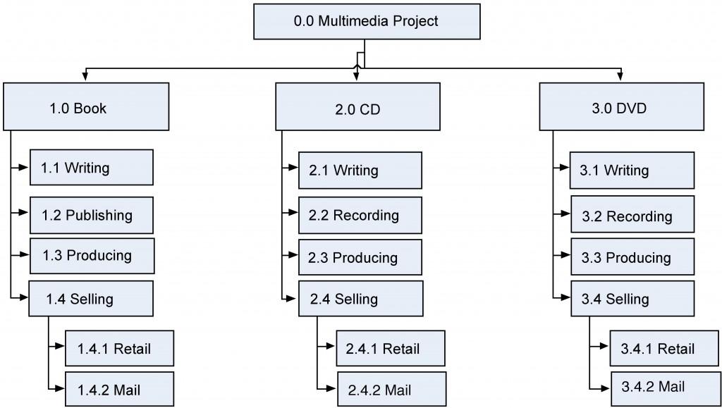 9 Scope Planning \u2013 Project Management - work breakdown structure sample