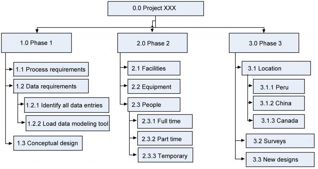 9 Scope Planning \u2013 Project Management - project planning